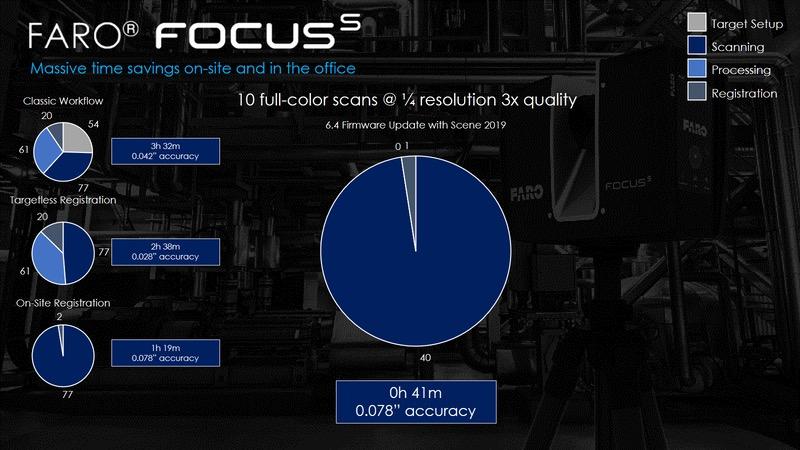Neue Firmware für Faro Focus S und Version Scene 2019 - Geo